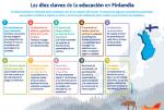 Les deu claus de l'educaci� a Finl�ndia (infografia)